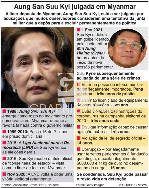 Julgamentod de Aung San Suu Kyitrial infographic
