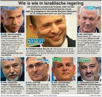 POLITIEK: Nieuwe Israëlische regering infographic