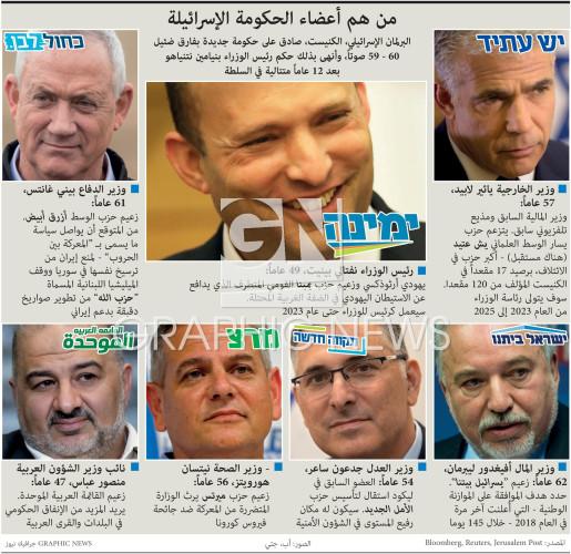 من هم أعضاء الحكومة الإسرائيلة infographic