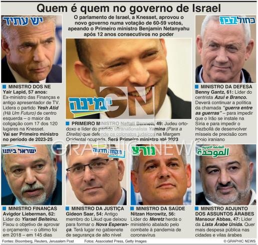 Novo governo de Israel infographic