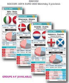FUTEBOL: Euro 2020 - antevisões da Jornada 2 (2) infographic