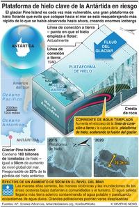 CLIMA: Plataforma de hielo clave de la Antártida se está rompiendo infographic