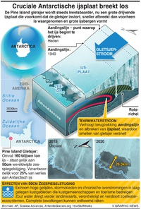 KLIMAAT: Cruciale Antarctische ijsplaat breekt los infographic