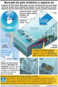 CLIMA: Importante bancada de gelo Antártica a quebrar-se infographic