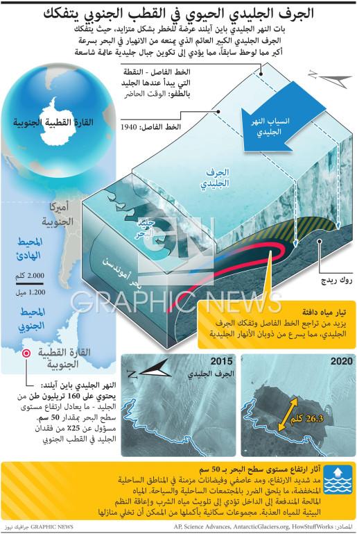 Critical Antarctic ice shelf breaking apart infographic