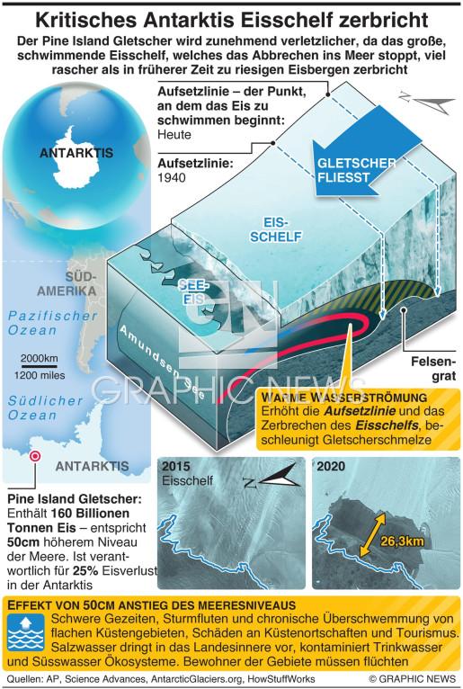 Kritisches Antarktis Eisschelf zerbricht infographic