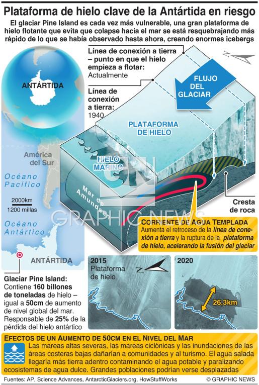 Plataforma de hielo clave de la Antártida se está rompiendo infographic