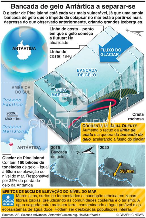 Importante bancada de gelo Antártica a quebrar-se infographic