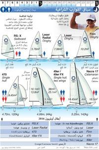 طوكيو 2020: سباق القوارب الشراعية الأولمبي (1) infographic