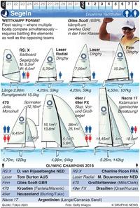 TOKYO 2020: Olympisches Segeln infographic