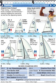 TOKYO 2020: Olympic Sailing (1) infographic
