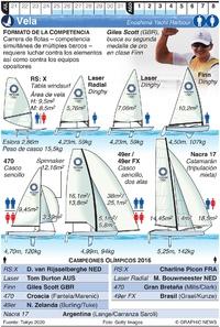 TOKIO 2020: Vela Olímpica (1) infographic