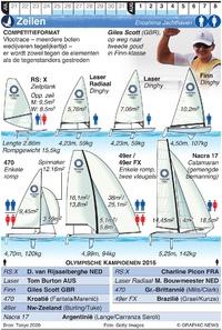 TOKYO 2020: Olympisch Zeilen (1) infographic