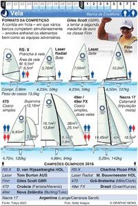 TÓQUIO 2020: Vela Olímpica (1) infographic