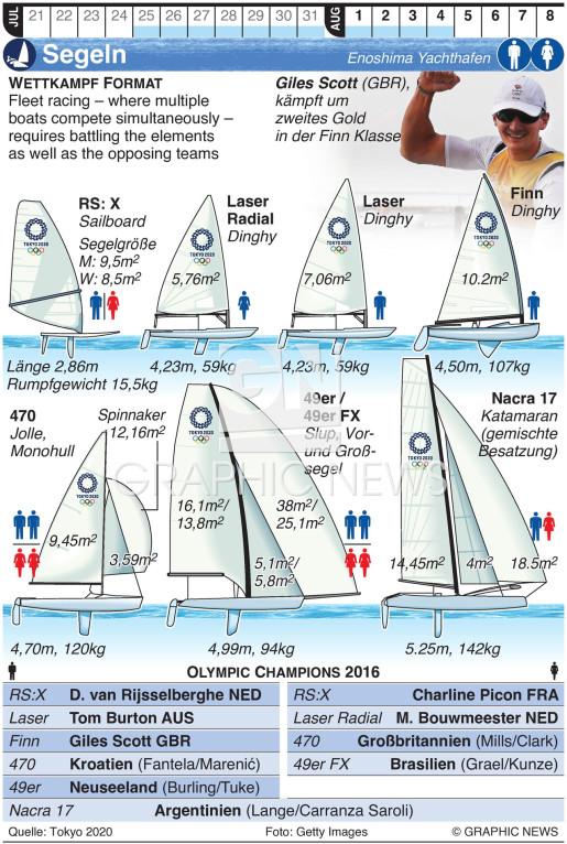 Olympisches Segeln infographic