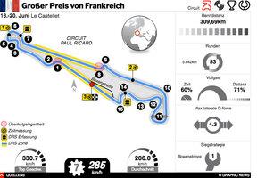 F1: Frankreich GP 2021 interactive infographic