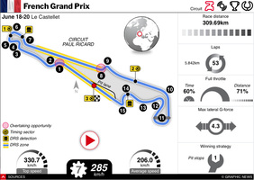 F1: France GP 2021 interactive infographic