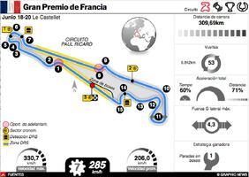 F1: GP de Francia 2021 Interactivo infographic