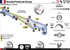 F1: GP de França 2021 interactivo infographic