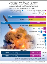 MILITARY: Decline of nuclear arms stalls infographic