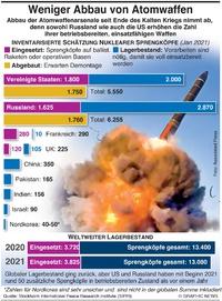MILITÄR: Weniger Abbau von Nuklearwaffen infographic