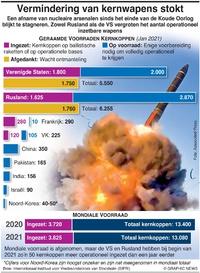 MILITARY: Vermindering van kernwapens stokt infographic