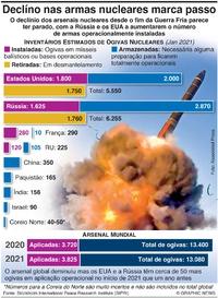 DEFESA: Declínio dos arsenais nucleares marca passo infographic