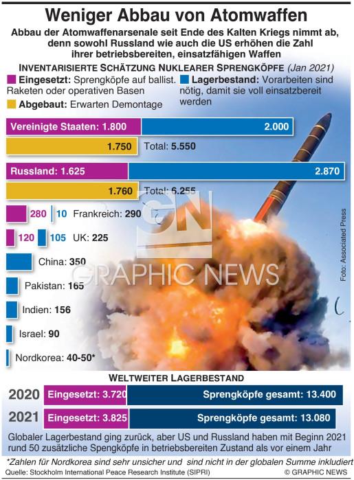 Weniger Abbau von Nuklearwaffen infographic
