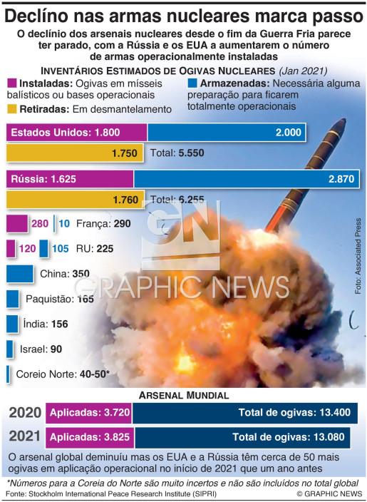 Declínio dos arsenais nucleares marca passo infographic