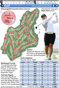 TOKYO 2020: Olympisches Golf infographic