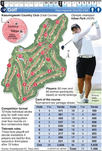 TOKYO 2020: Olympic Golf infographic