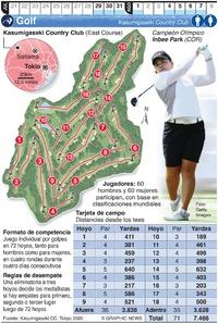 TOKIO 2020: Golf Olímpico infographic