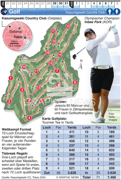 Olympisches Golf infographic
