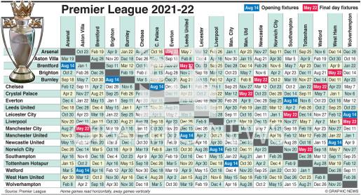 Soccer English Premier League Fixtures 2021 22 Infographic