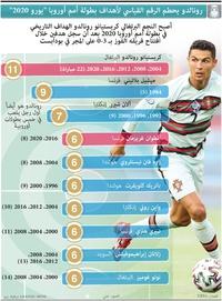 SOCCER: Ronaldo breaks UEFA Euro goalscoring record infographic