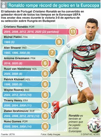 SOCCER: Ronaldo rompe récord de goleo en la Eurocopa UEFA infographic