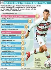 FUTEBOL: Ronaldo bate recorde de golos no Euro infographic