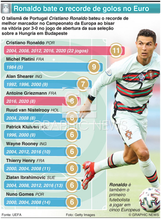 Ronaldo bate recorde de golos no Euro infographic