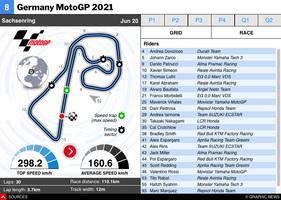 MOTOGP: German MotoGP 2021 interactive infographic