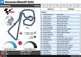 MOTOGP: MotoGP da Alemanha 2021 interactivo infographic