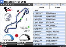 MOTOGP: MotoGP da Holanda 2021 interactivo infographic