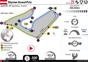 F1: Styrian GP 2021 interactive infographic