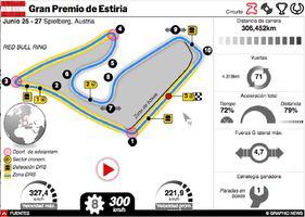 F1: GP de Estiria 2021 Interactivo (2) infographic