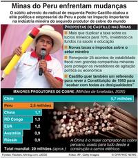 MINAS: Empresas mineiras do Peru enfrentam mudanças infographic