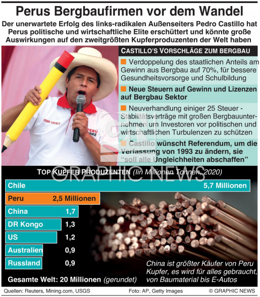 Perus Bergbauunternehmen vor Wandel infographic