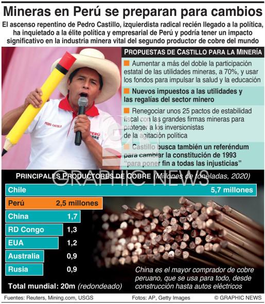 Firmas mineras en Perú se preparan para posibles cambios infographic