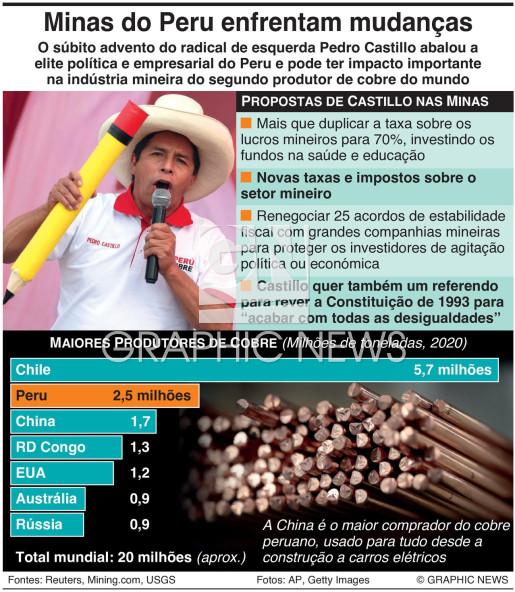 Empresas mineiras do Peru enfrentam mudanças infographic