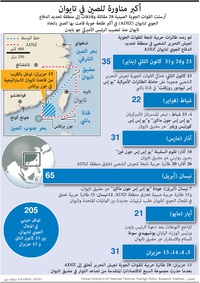 MILITARY: China-Taiwan air incursions infographic