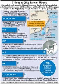MILITÄR: China-Taiwan Luftraum Verletzungen infographic