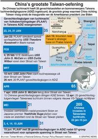 MILITARY: Luchtinvasies China-Taiwan infographic